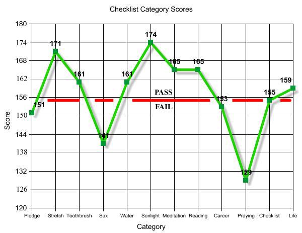 Checklist Category Scores
