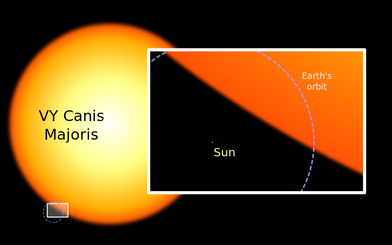 The Sun in comparison to other stars