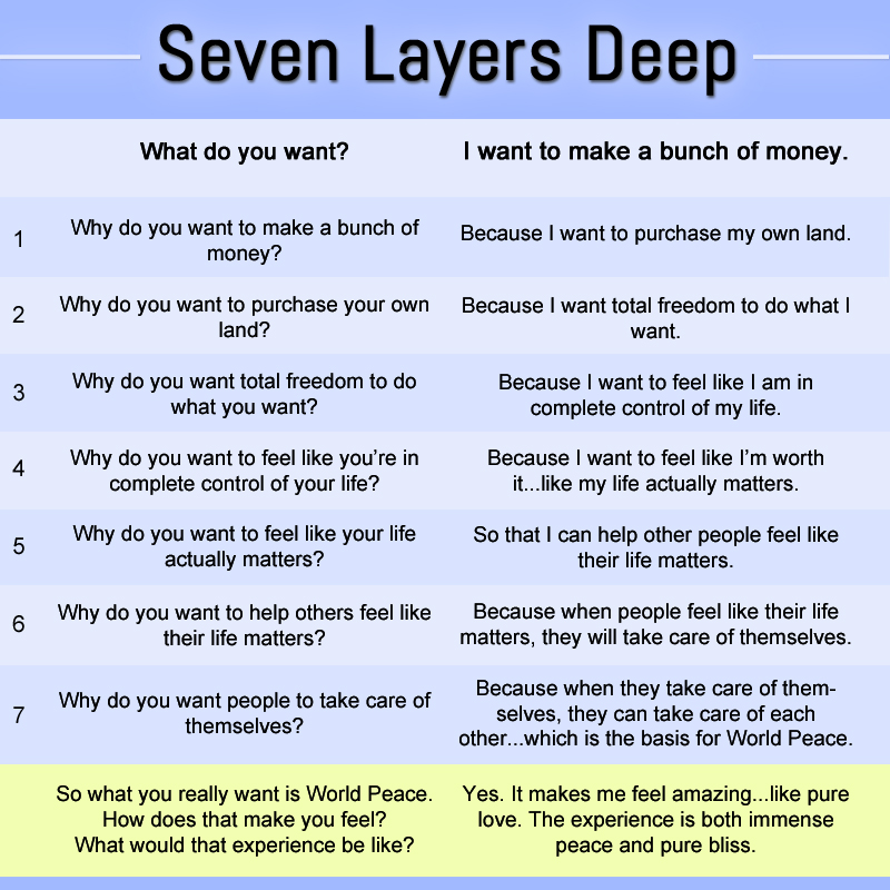"Seven Layers Deep exercise adapted from ""Millionaire Success Habits"" book."